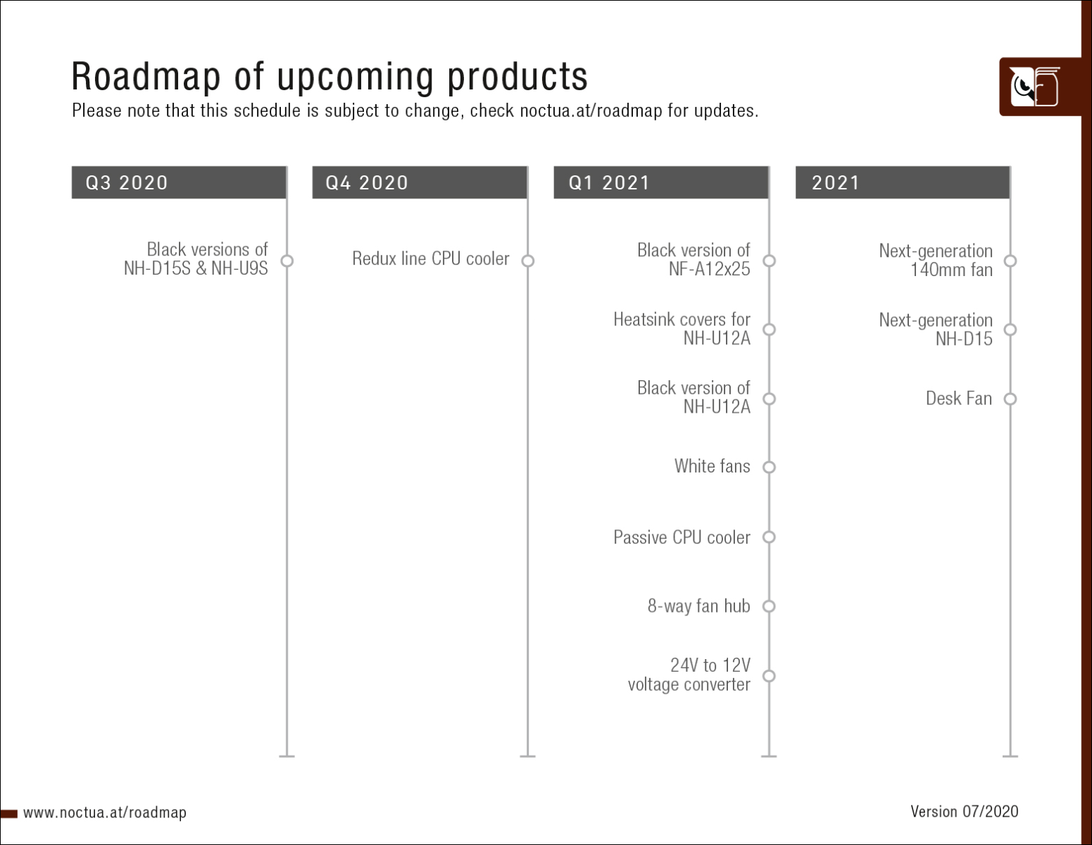Noctua product roadmap