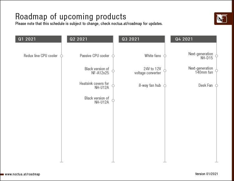 Noctua product roadmap