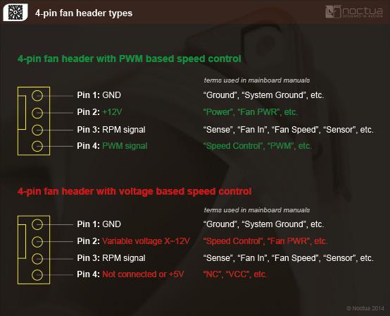 4 pin fan header types