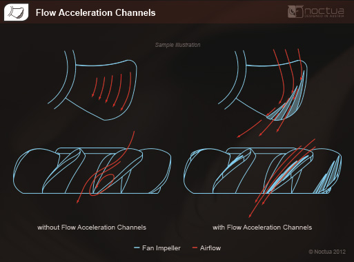 Flow Acceleration Channels