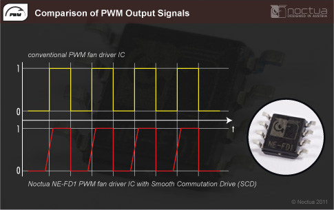 PWM Output Signals Compared