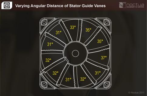 Varying Angular Distance
