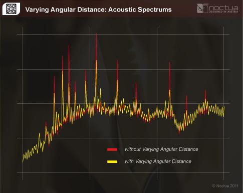 Varying Angular Distance Spectrums
