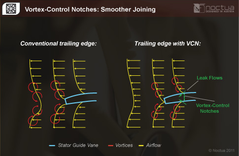 Vortex Control Notches