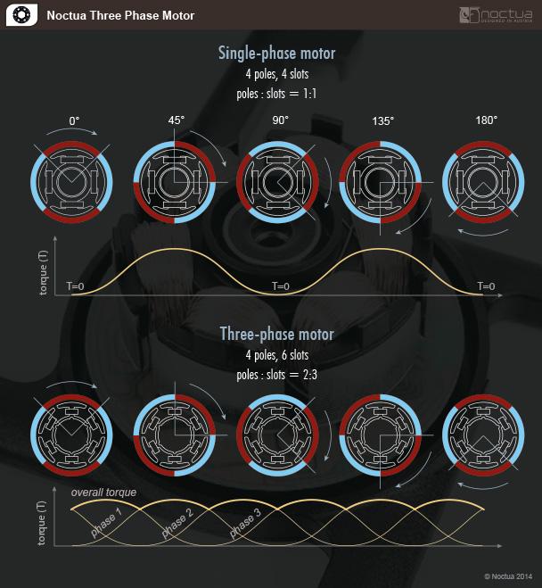 Noctua three-phase motor