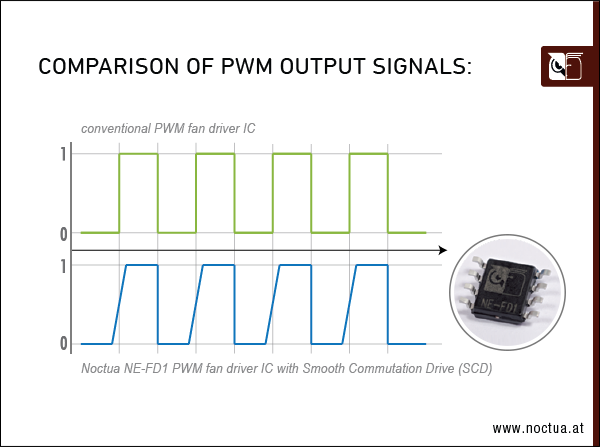 PWM output signals