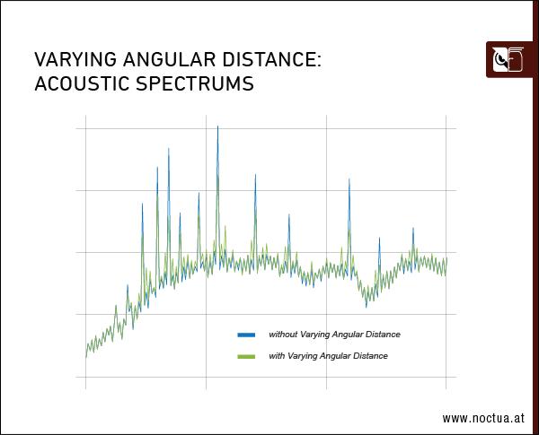 Acoustic spectrums