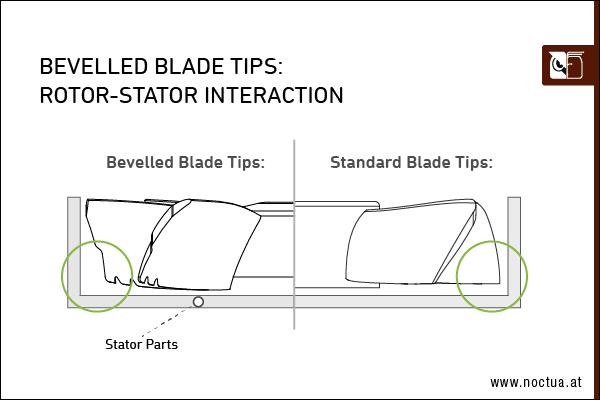 bevelled blade tips