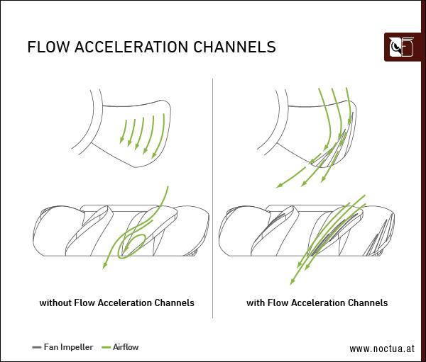 flow acceleration channels