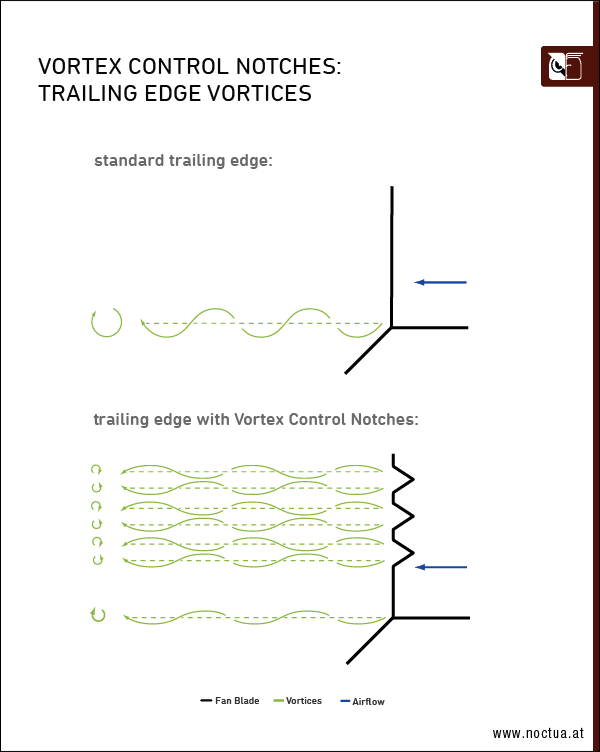 Trailing edge vorticies